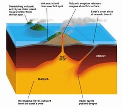 Volcanoes how volcanoes form and types of volcanoes stem mount and large islands formed from the process stated above that the hot spot does a diagram of a hot spot is below with a photograph of a shield volcano ccuart Gallery