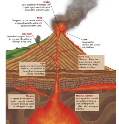 Volcanoes How Volcanoes Form And Types Of Volcanoes Stem Mount